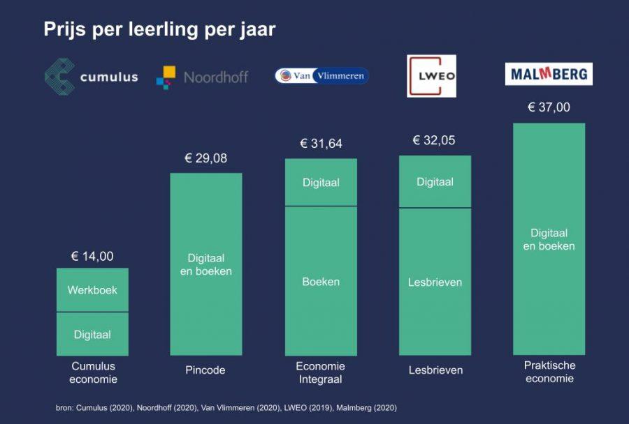 Waarom kost een lesmethode €30,- per leerling per jaar?